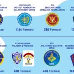 Pendaftaran Sekolah Kedinasan Tahun 2021 Mulai Dibuka